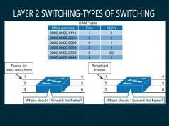 Layer 2 Switching