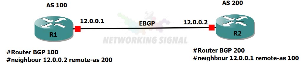 bgp-neighborship
